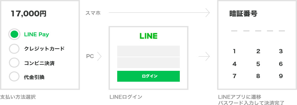 LINE Payオンライン決済の支払い方法