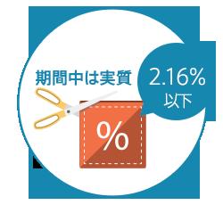 期間中は対象決済手段の手数料は「実質2.16%以下」