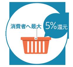 消費者5%還元で集客力アップ