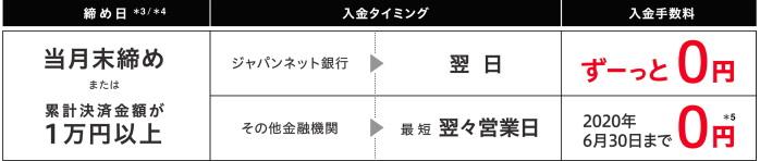PayPay加盟店にとっても便利でお得な「ジャパンネット銀行」