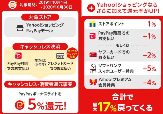 キャッシュレス還元期間「Yahoo!ショッピング」出店で「最大17%還元」!