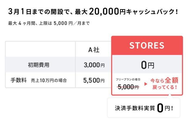 「最大20,000円」キャッシュバック