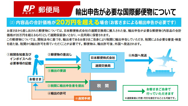 海外へ20万円を超える荷物を送るには、別途手数料と手続が必要です