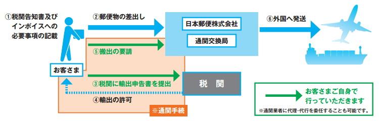 郵便局 海外 内容品の合計価格が20万円を超える場合