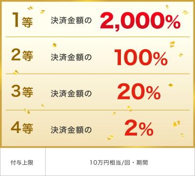 キャンペーン内容「3,000万ユーザー突破記念!大感謝ジャンボ」