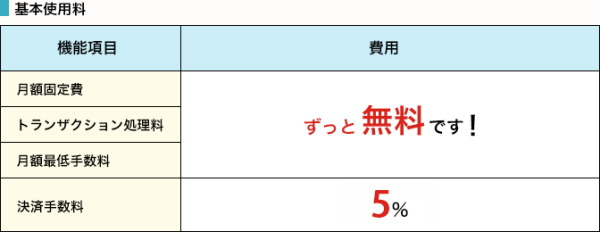 決済手数料以外は「すべて0円」で利用が可能!