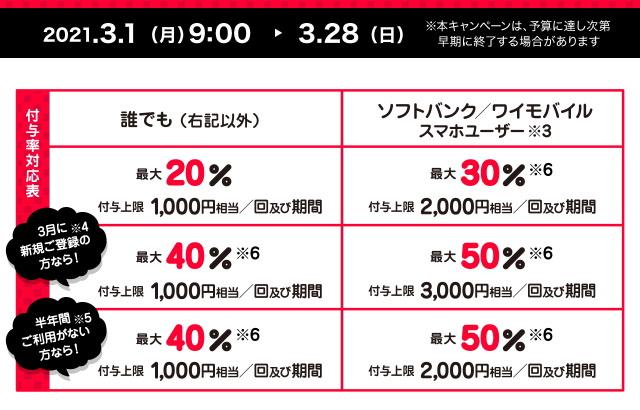 「超PayPay祭 最大1,000円相当 20%戻ってくるキャンペーン」の内容